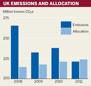 UK emissions and allocation