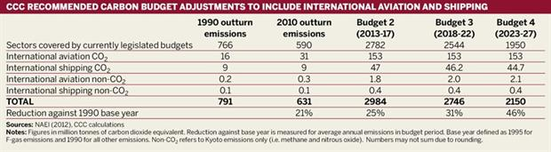 CCC recommended carbon budget adjustments to include international aviation and shipping