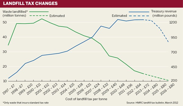 Landfill tax changes
