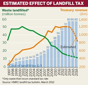 Estimated effect of landfill tax