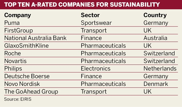 EIRIS top ten A-rated companies for sustainability