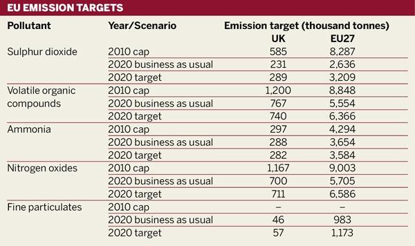 EU emission targets
