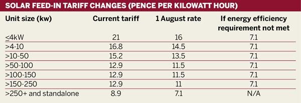 Solar feed-in tariff changes (pence per kilowatt hour)