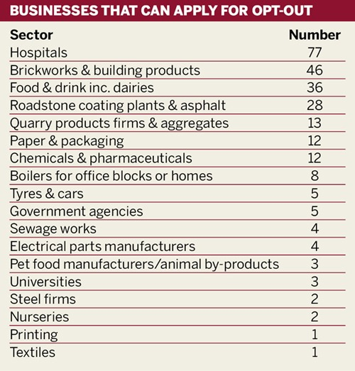 Businesses that can apply for opt-out