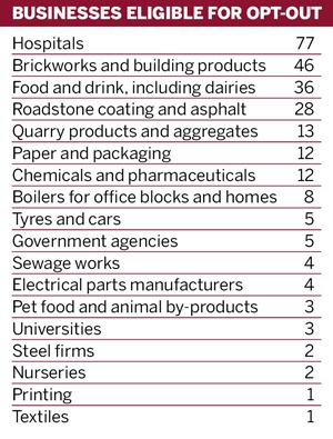 Table: Businesses eligible for opt-out
