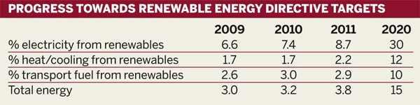 Table: Progress towards Renewable Energy Directive targets