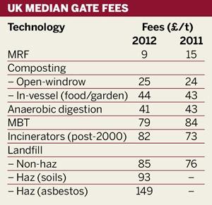 UK median gate fees