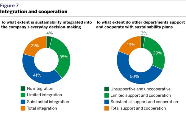 Integration and cooperation