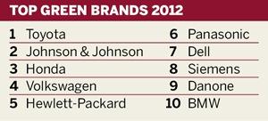Top green brands 2012