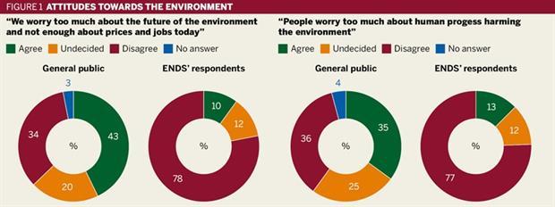 Attitudes towards the environment