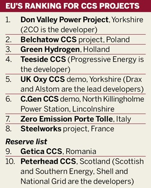 EU's ranking for CCS projects