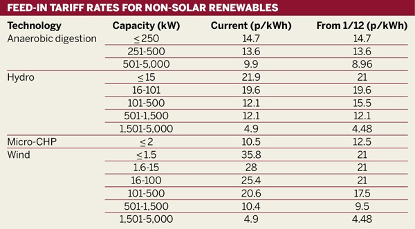 Feed-in tariff rates for non-solar renewables