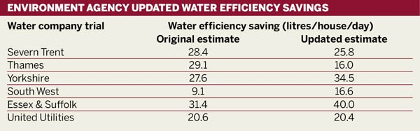 Updated water efficiency savings