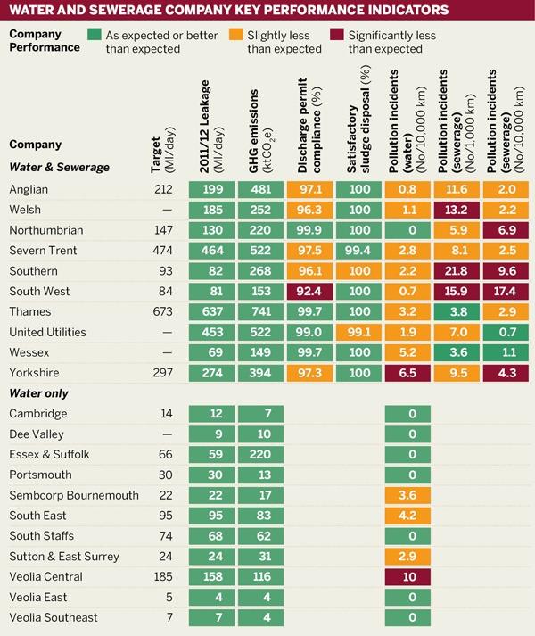 Water and sewerage company key performance indicators