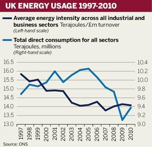 UK energy usage 1997-2010