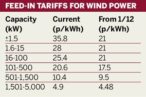 Feed-in tariff rates for wind power