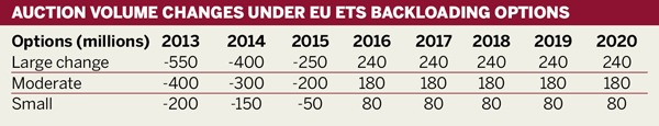 Auction volume changes under EU ETS backloading options
