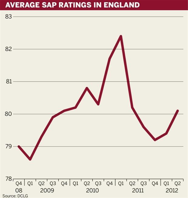 Figure: Average SAP ratings in England