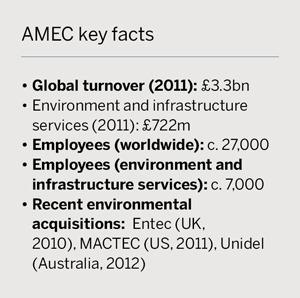 AMEC key facts