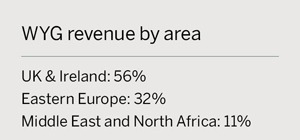 WYG revenue by area