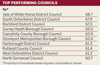 Top performing councils in England and Wales: proportion of household waste recycled, composted or reused %