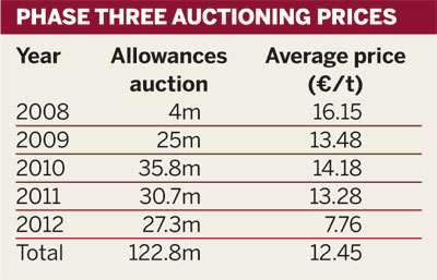 Phase three auctioning prices