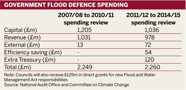 Table: Government flood defence spending