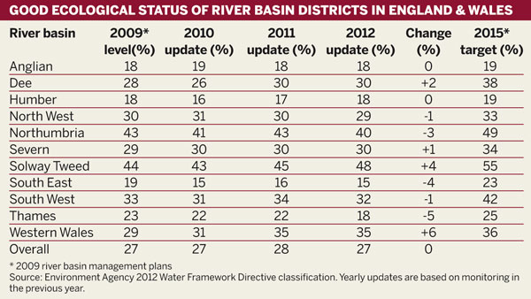 Good ecological status of river basin districts in England & Wales