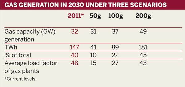 Gas generation in 2030 under three scenarios