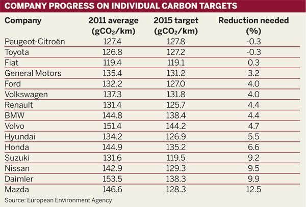Company progress on individual carbon targets