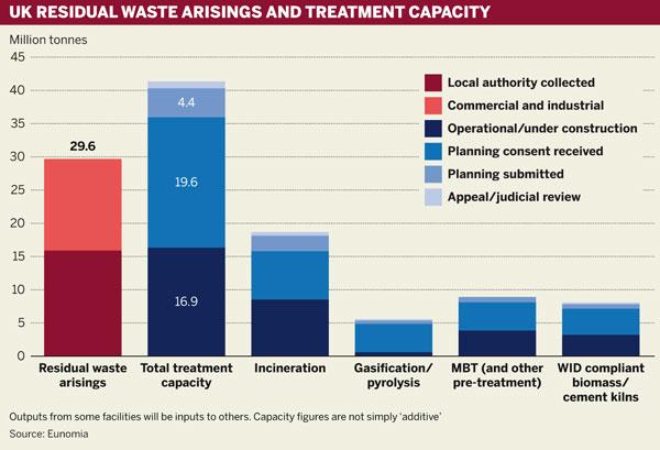UK residual waste arisings and treatment capacity