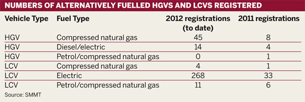 Numbers of alternatively fuelled HGVs and LCVs registered