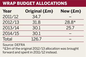 WRAP budget allocations