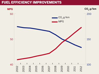 Fuel efficiency improvements