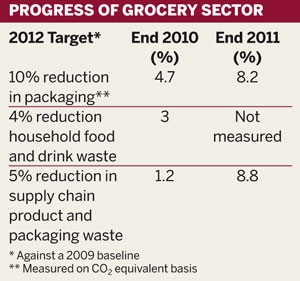 Progress of grocery sector towards meeting Courtauld Commitment 2 targets