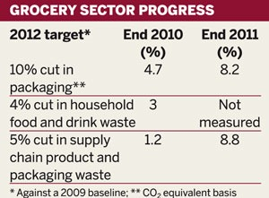 Table: Grocery sector progress
