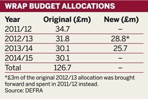 Table: WRAP budget allocations, 2011/12 to 2014/15