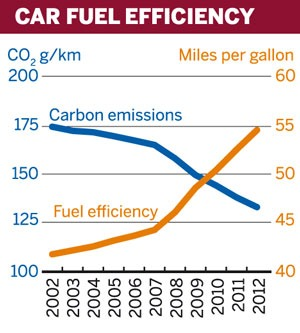 Figure: Car fuel efficiency