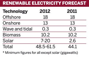 Table: Renewable electricity forecast