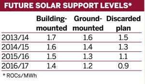Table: Future solar support levels