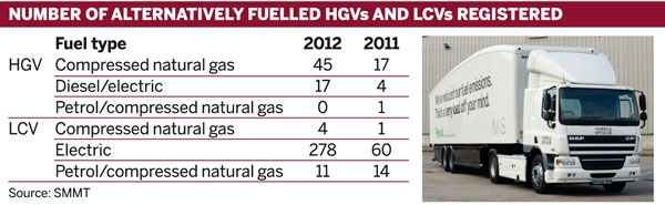 Table: Number of alternatively fuelled HGVs and LCVs registered