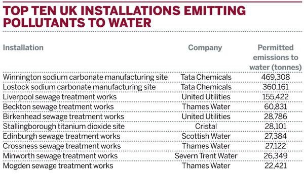 Top ten UK installations emitting pollutants to water