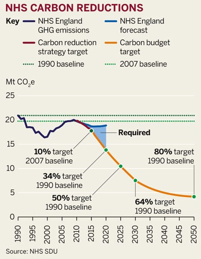 NHS carbon reductions
