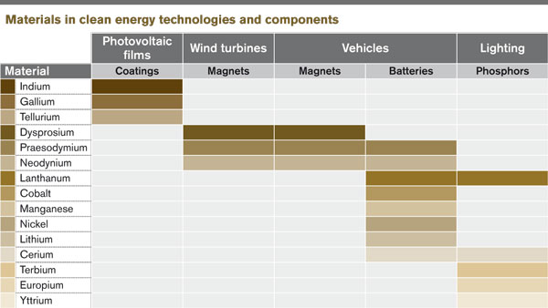 Materials in clean technologies and components
