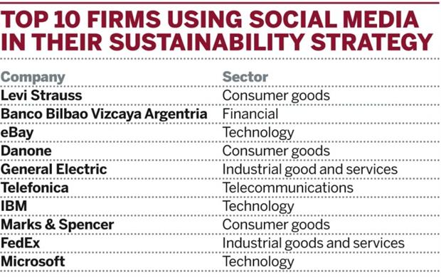 Table: Top 10 firms using social media as part of their sustainability strategy