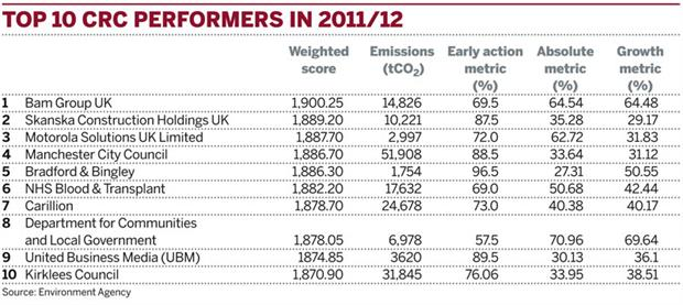 Table 1: Top 10 CRC performers in 2011/12