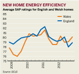 Figure: New home energy efficiency ratings for England and Wales