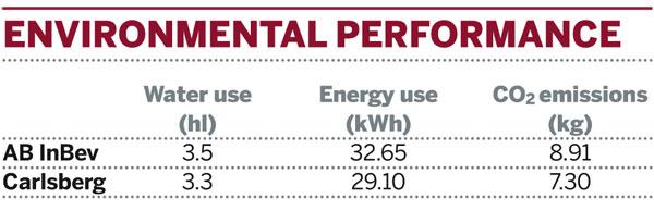 Table: Environmental performance of AB InBev and Carlsberg