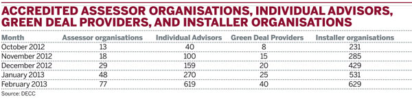 Accredited Assessor organisations, individual Advisors, Green Deal Providers, and Installer organisations, cumulative total by month