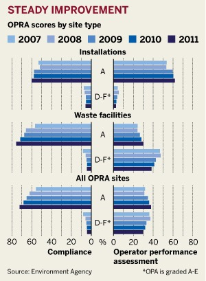 Figure: Steady improvement in OPRA scores, by site type